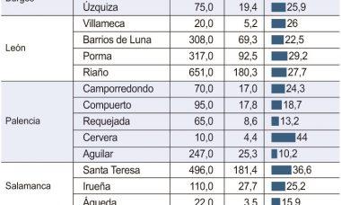 Los embalses del Duero están al 33,9% de su capacidad, 14,8 puntos por debajo de sus niveles en 2017